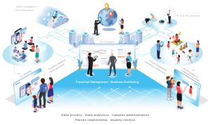 Education Management Platform